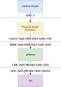 Hetzner IPv6 Routing