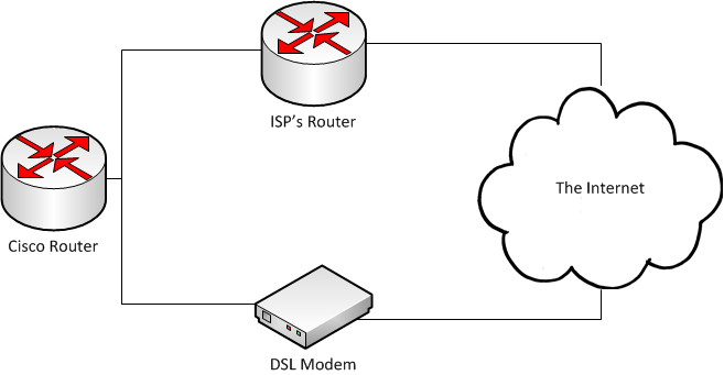 How to set up Internet connection (WAN) failover in Cisco IOS